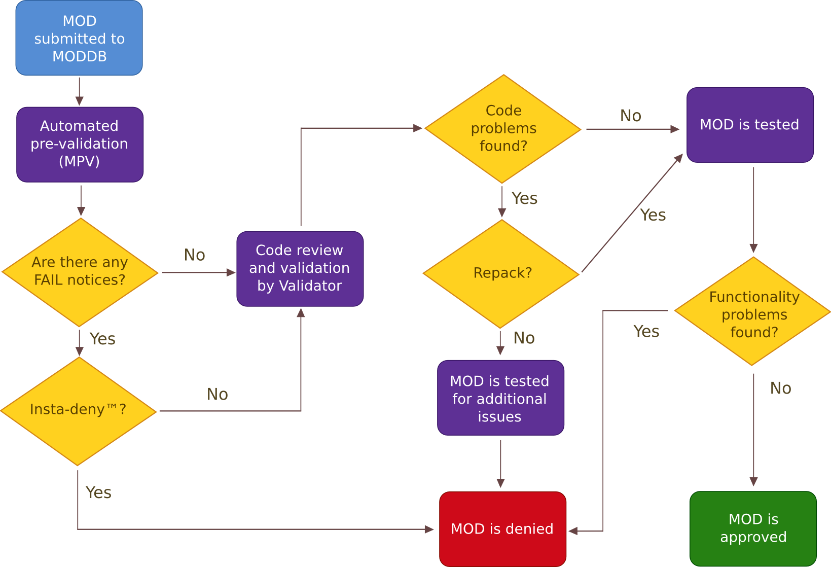 flowchart for the validation of an Validation: the antibodies in the cm are analyzed to determine exact antigen (mass spec), immunocapture, wb & icc specificity pair screening screening: the antibodies in the cm are analyzed with mpic assay to select capture antibodies and/or with.