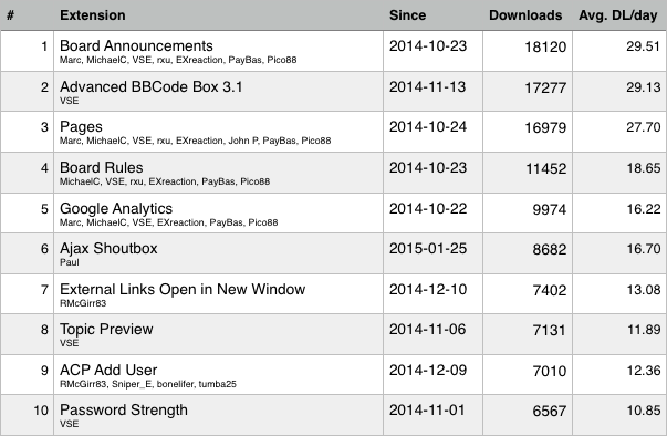 Most downloaded phpBB3 extensions